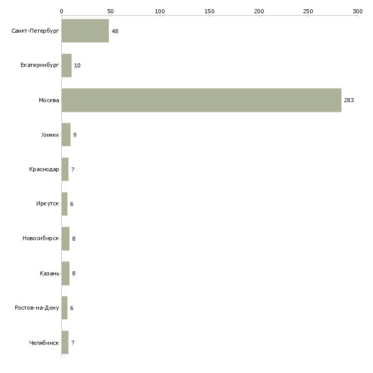 Найти работу нужна няня-Число вакансий «нужна няня» на сайте в городах Росcии