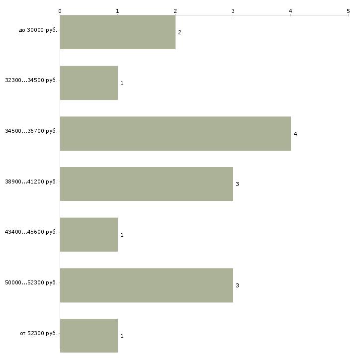 Найти работу шеф кондитер  - График распределения вакансий «шеф кондитер» по зарплате