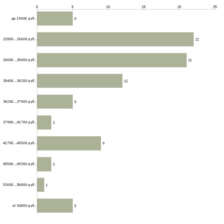 Найти работу оператор секретарь в Реутове - График распределения вакансий «оператор секретарь» по зарплате