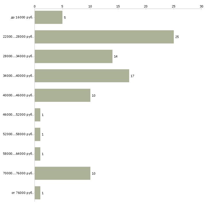 Найти работу менеджер торгового отдела Колпино - График распределения вакансий «менеджер торгового отдела» по зарплате