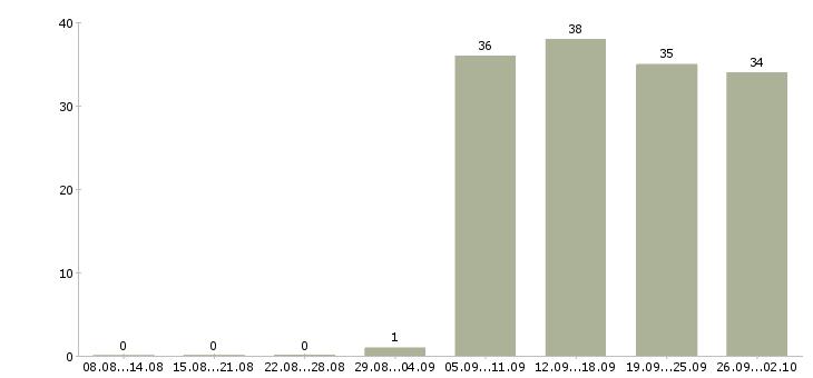 Работа менеджер в отдел оформления Адыгея - Число вакансий Адыгея по специальности менеджер в отдел оформления за 2 месяца