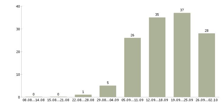 Работа специалист отдела заключения договоров Санкт-петербург - Число вакансий Санкт-петербург по специальности специалист отдела заключения договоров за 2 месяца