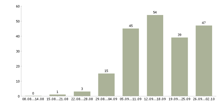 Работа специалист по управлению данными Санкт-петербург - Число вакансий Санкт-петербург по специальности специалист по управлению данными за 2 месяца