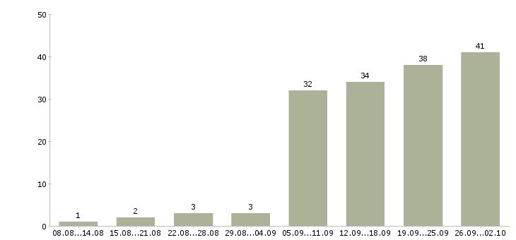 Работа торговый представитель на базу Татарстан - Число вакансий Татарстан по специальности торговый представитель на базу за 2 месяца