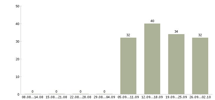 Работа контролер уборщица в Дзержинске - Число вакансий в Дзержинске по специальности контролер уборщица за 2 месяца