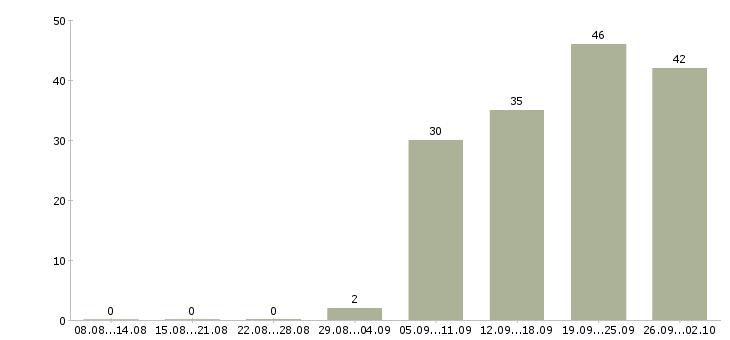 Работа сотрудник на ввод данных в Москве - Число вакансий в Москве по специальности сотрудник на ввод данных за 2 месяца
