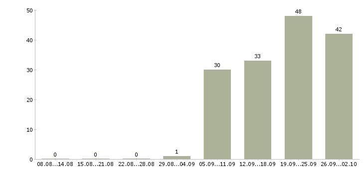 Работа сотрудник по вводу данных в Москве - Число вакансий в Москве по специальности сотрудник по вводу данных за 2 месяца
