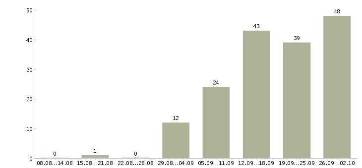 Работа менеджер процессов контроля в Новосибирске - Число вакансий в Новосибирске по специальности менеджер процессов контроля за 2 месяца