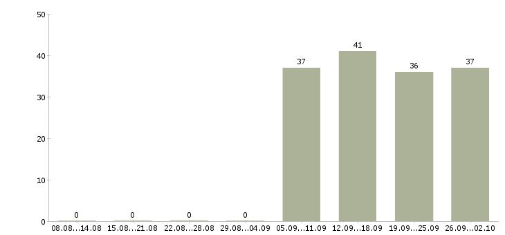 Работа администратор в офис продаж в Подольске - Число вакансий в Подольске по специальности администратор в офис продаж за 2 месяца