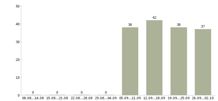 Работа администратор менеджер по персоналу в Серпухове - Число вакансий в Серпухове по специальности администратор менеджер по персоналу за 2 месяца