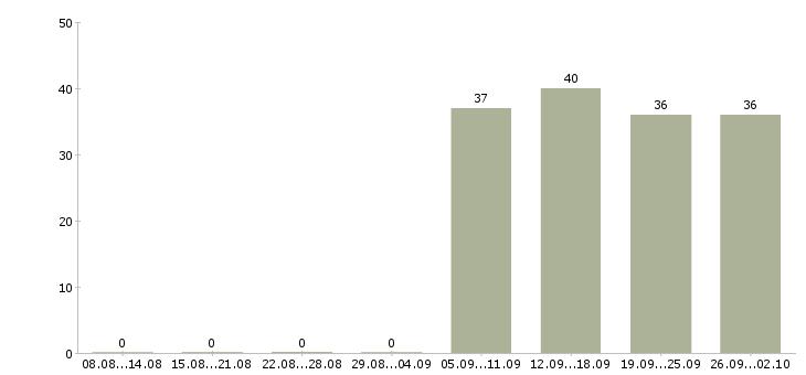 Работа кладовщик продавец в Серпухове - Число вакансий в Серпухове по специальности кладовщик продавец за 2 месяца