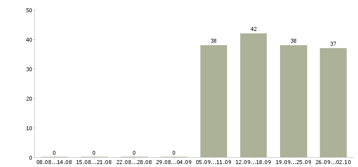 Работа менеджер по персоналу администратор в Серпухове - Число вакансий в Серпухове по специальности менеджер по персоналу администратор за 2 месяца