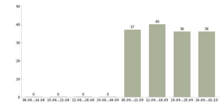 Работа помощник кладовщика грузчик в Серпухове - Число вакансий в Серпухове по специальности помощник кладовщика грузчик за 2 месяца
