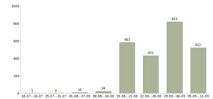 Работа «заработок в интернете на дому»-Число вакансий «заработок в интернете на дому» на сайте за последние 2 месяца