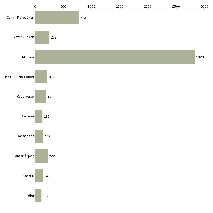 Найти работу менеджер сервиса-Число вакансий «менеджер сервиса» на сайте в городах Росcии