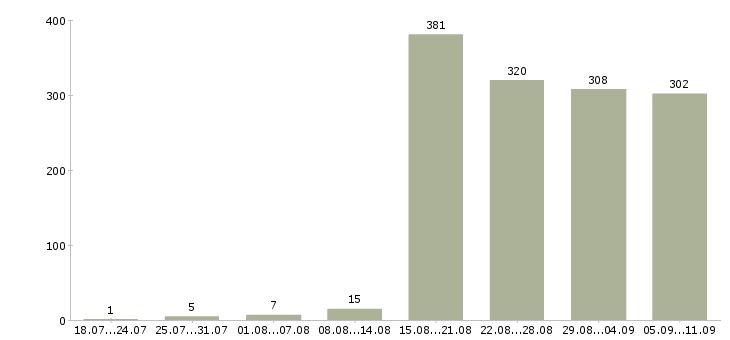 Работа «официант кафе»-Число вакансий «официант кафе» на сайте за последние 2 месяца