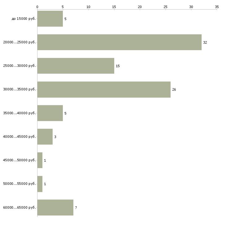 Найти работу сотрудник в интернете в Владивостоке - График распределения вакансий «сотрудник в интернете» по зарплате