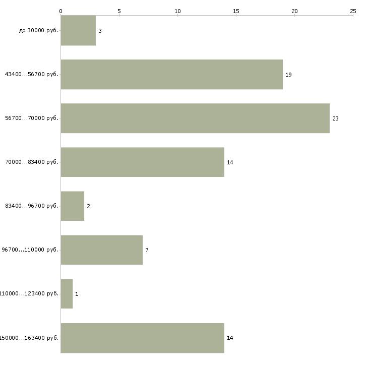 Найти работу водитель экспедитор на личном автомобиле  - График распределения вакансий «водитель экспедитор на личном автомобиле» по зарплате