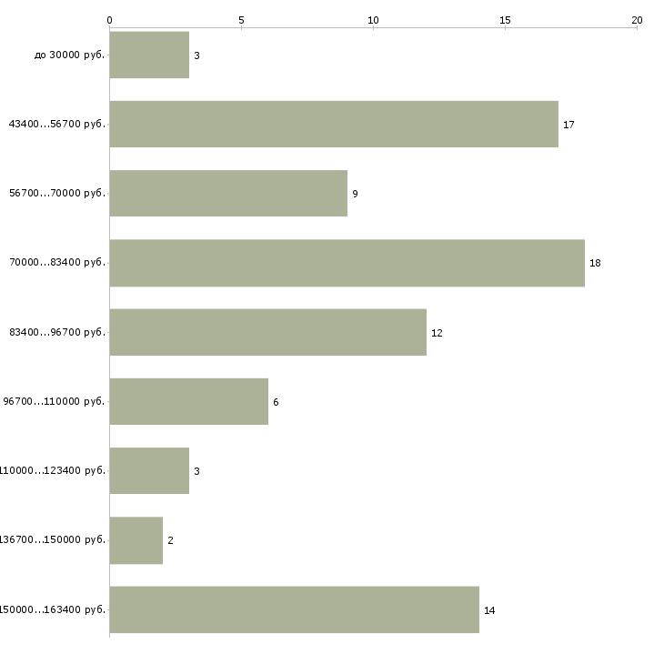 Найти работу водитель экспедитор с личным автомобилем  - График распределения вакансий «водитель экспедитор с личным автомобилем» по зарплате