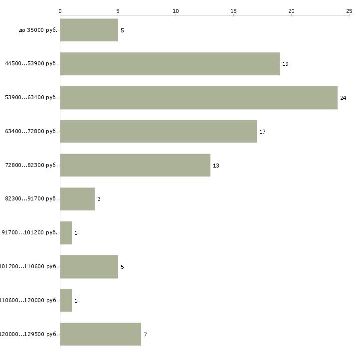 Найти работу няня вахта  - График распределения вакансий «няня вахта» по зарплате