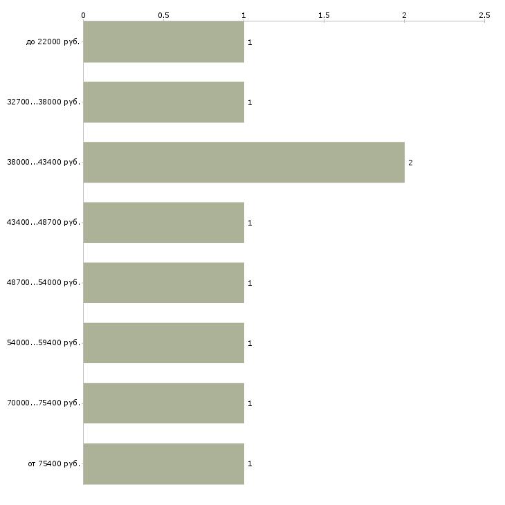 Найти работу переводчик немецкого языка  - График распределения вакансий «переводчик немецкого языка» по зарплате