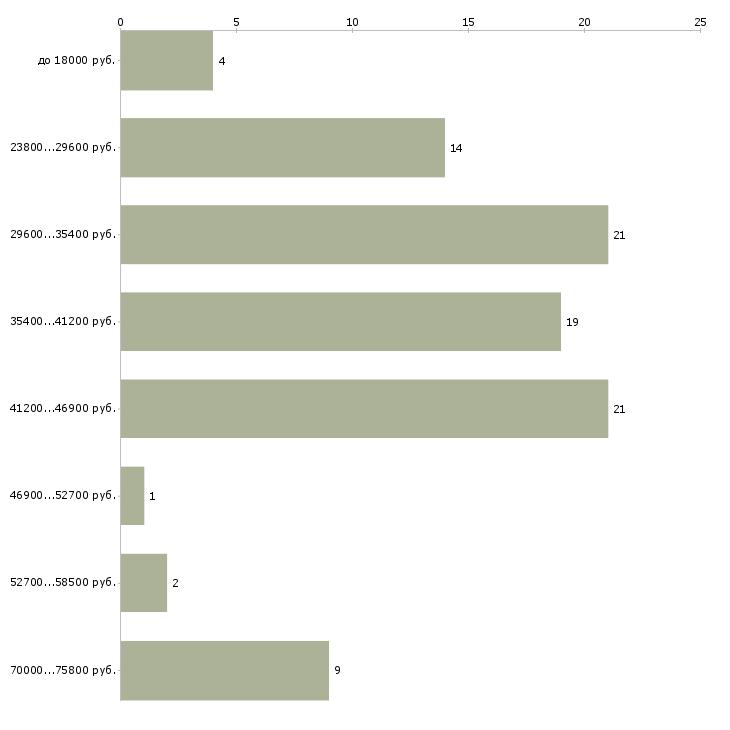 Найти работу помощник руководителя отдела в Коломне - График распределения вакансий «помощник руководителя отдела» по зарплате