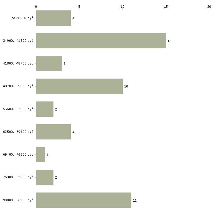 Найти работу водитель категории вс  - График распределения вакансий «водитель категории вс» по зарплате