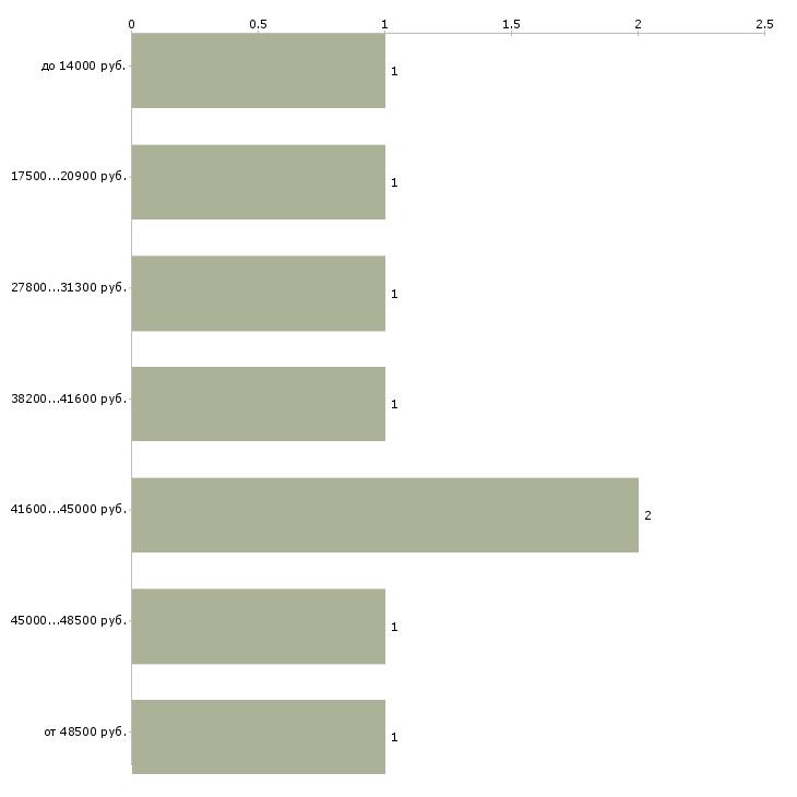 Найти работу няня в детскую комнату  - График распределения вакансий «няня в детскую комнату» по зарплате