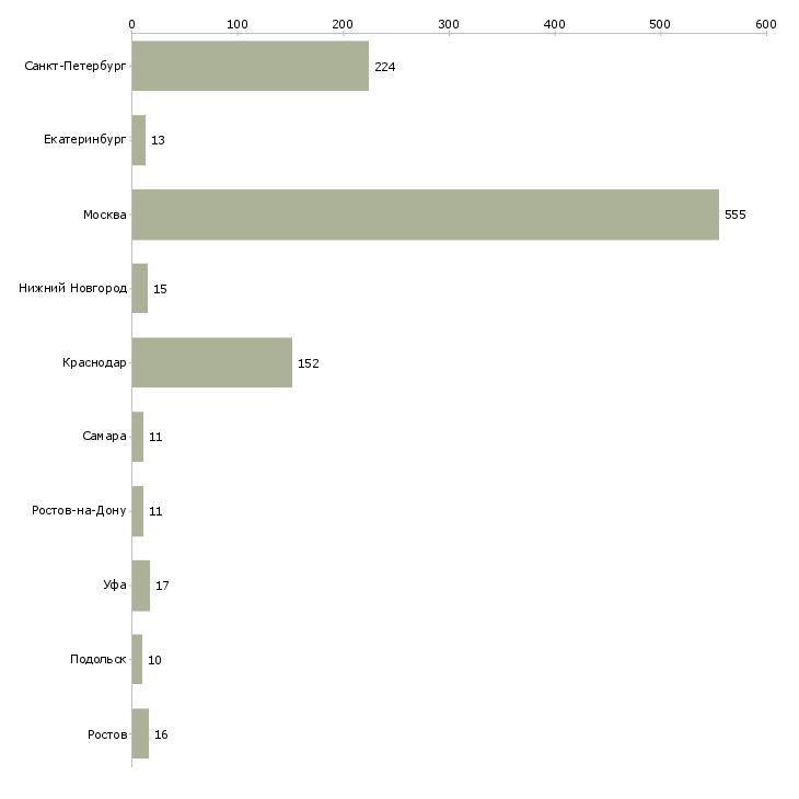Найти работу водитель категории b или с-Число вакансий «водитель категории b или с» на сайте в городах Росcии