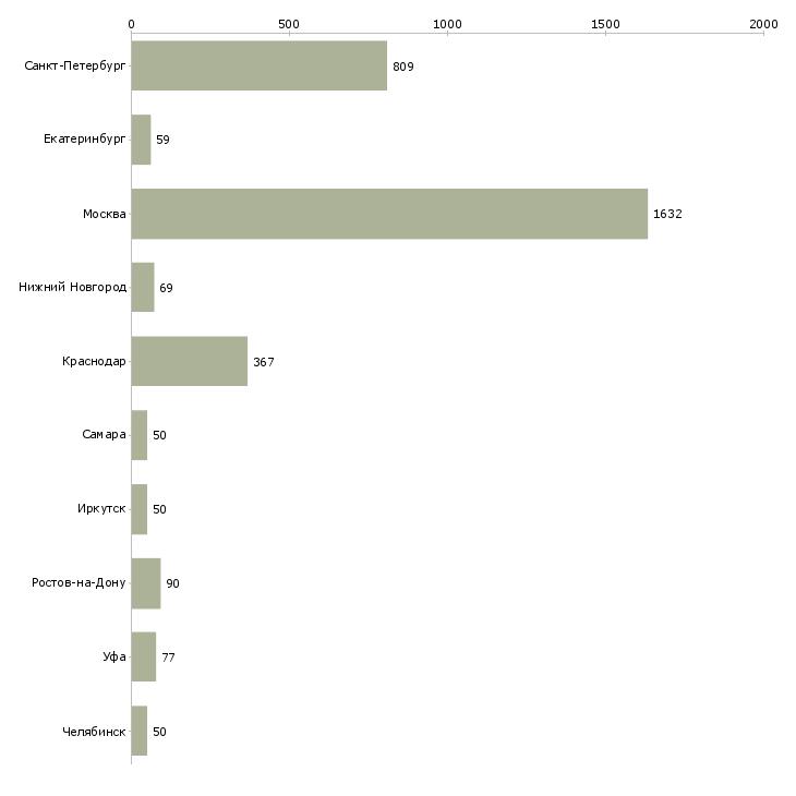 Найти работу водитель с категорией b с-Число вакансий «водитель с категорией b с» на сайте в городах Росcии