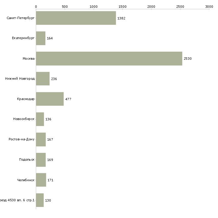 Найти работу водитель автомобиля с категорией с-Число вакансий «водитель автомобиля с категорией с» на сайте в городах Росcии