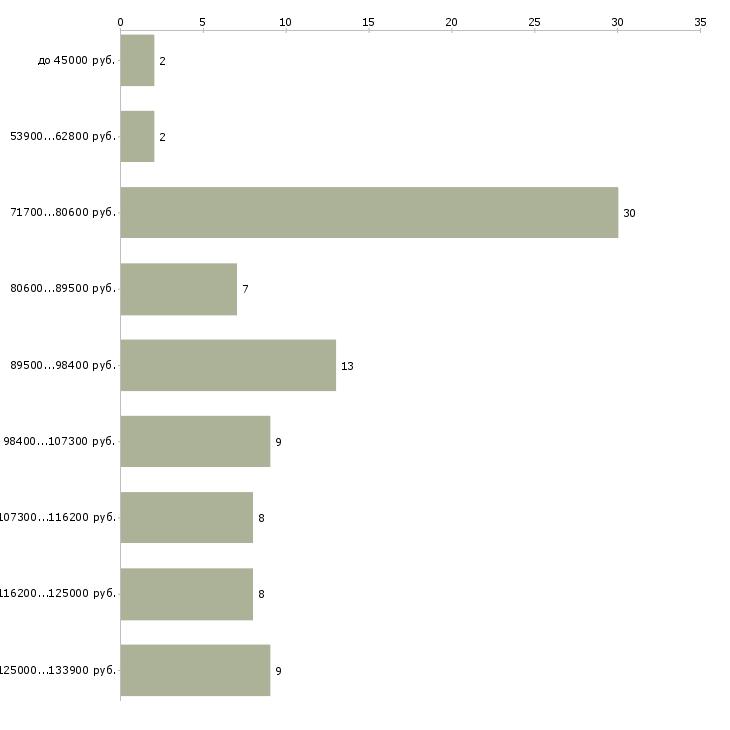 Найти работу водитель такси на своем автомобиле  - График распределения вакансий «водитель такси на своем автомобиле» по зарплате