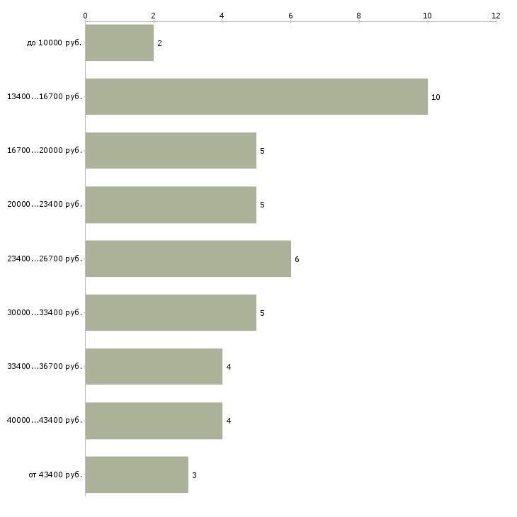 Найти работу преподаватель французского языка  - График распределения вакансий «преподаватель французского языка» по зарплате