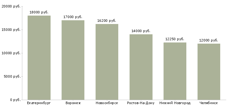 Поиск работы оператор поломоечных машин-Медиана зарплаты для вакансии «оператор поломоечных машин» в других городах