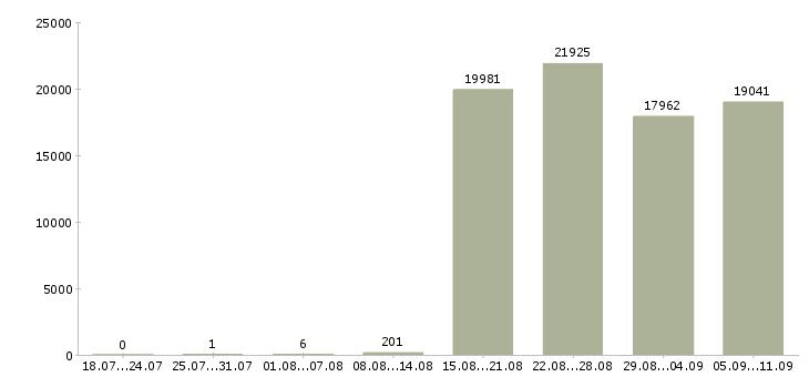 Работа «бухгалтер оператор»-Число вакансий «бухгалтер оператор» на сайте за последние 2 месяца