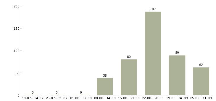 Работа «кассир вахта для всех»-Число вакансий «кассир вахта для всех» на сайте за последние 2 месяца