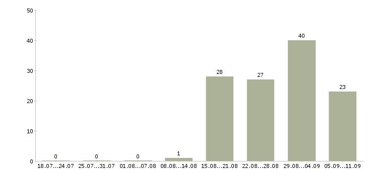 Работа «оператор поломоечных машин»-Число вакансий «оператор поломоечных машин» на сайте за последние 2 месяца