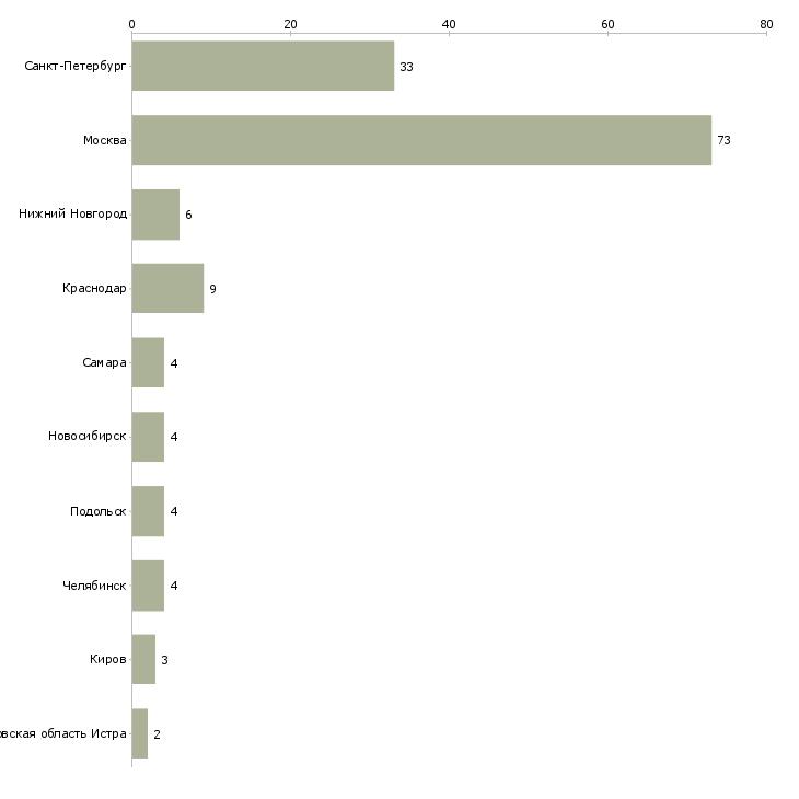 Найти работу прораб по отделочным работам-Число вакансий «прораб по отделочным работам» на сайте в городах Росcии