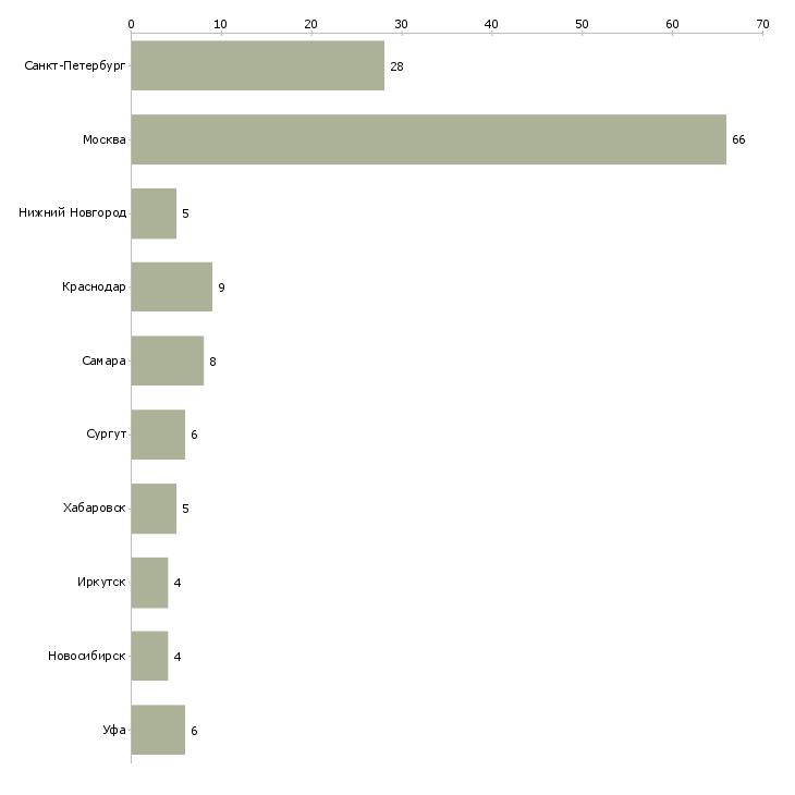 Найти работу прораб начальник участка-Число вакансий «прораб начальник участка» на сайте в городах Росcии