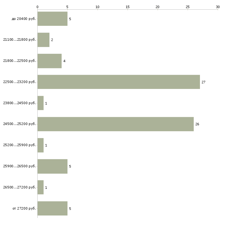 Найти работу кассиром оператором в Новосибирске - График распределения вакансий «кассиром оператором» по зарплате