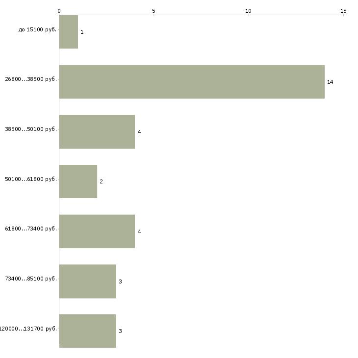 Найти работу супервайзер промоутеров  - График распределения вакансий «супервайзер промоутеров» по зарплате