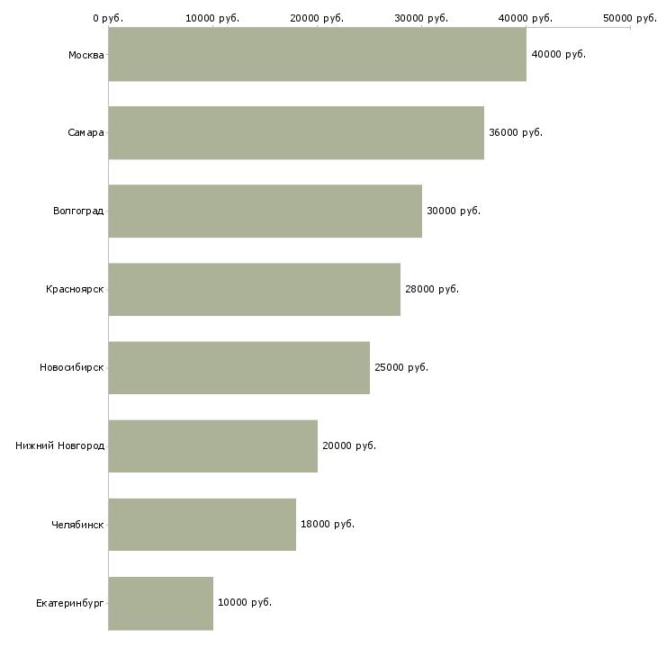 Поиск работы маляр строительный-Медиана зарплаты для вакансии «маляр строительный» в других городах