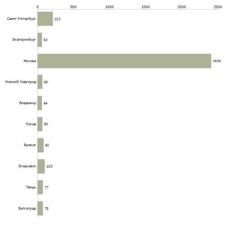 Найти работу упаковщик одежды-Число вакансий «упаковщик одежды» на сайте в городах Росcии