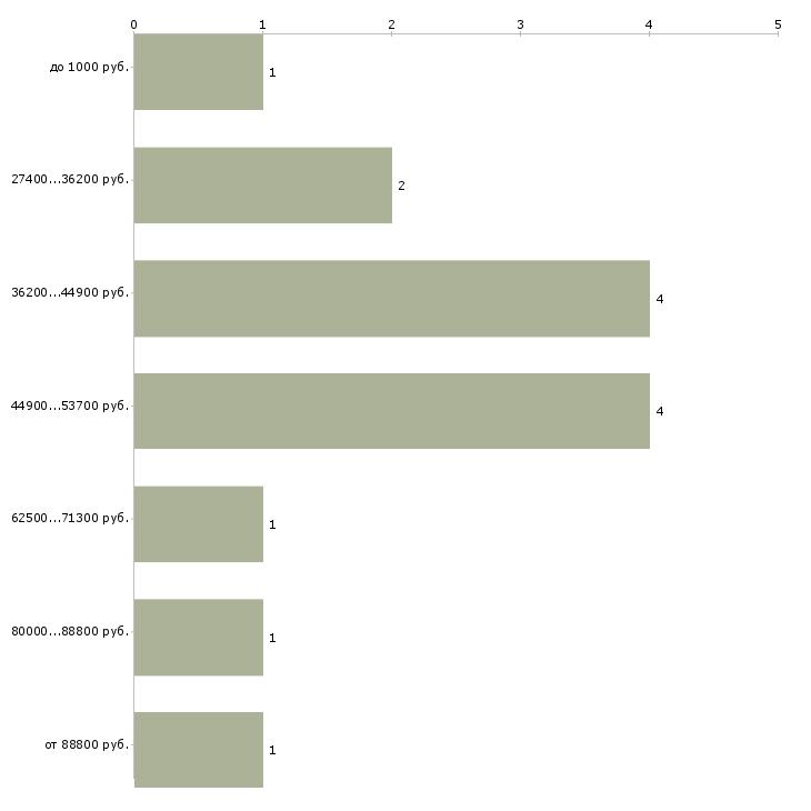 Найти работу бригада маляров в Москве - График распределения вакансий «бригада маляров» по зарплате