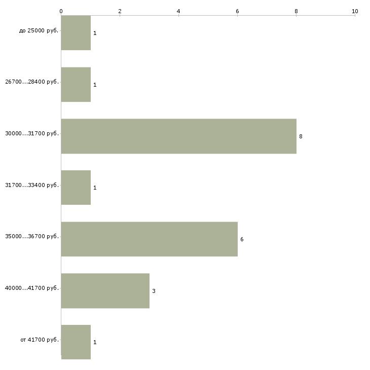Найти работу для тебя в Владимире - График распределения вакансий «для тебя» по зарплате