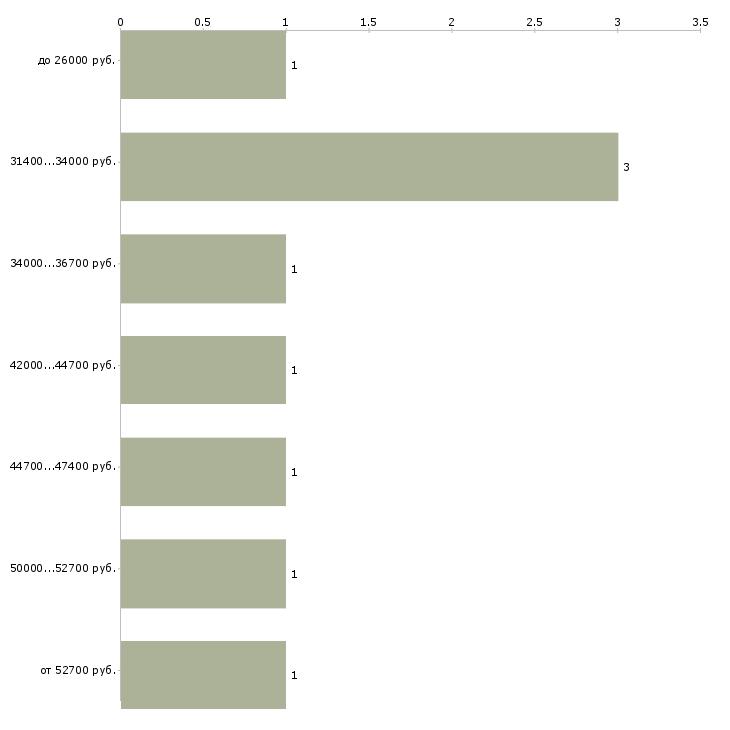 Найти работу специалист по кадровому делопроизводству Санкт-петербург - График распределения вакансий «специалист по кадровому делопроизводству» по зарплате