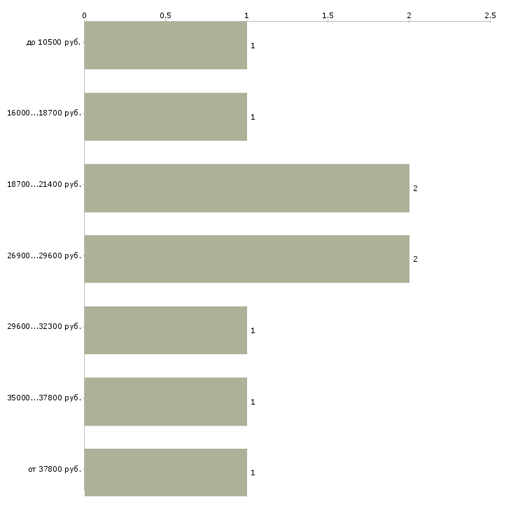 Найти работу специалист 1с Татарстан - График распределения вакансий «специалист 1с» по зарплате