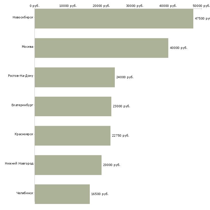 Поиск работы администратор медицинского офиса-Медиана зарплаты для вакансии «администратор медицинского офиса» в других городах