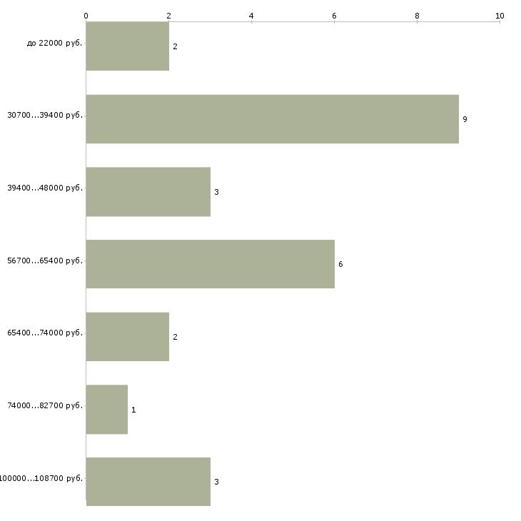 Найти работу водитель автобуса с категорией д  - График распределения вакансий «водитель автобуса с категорией д» по зарплате