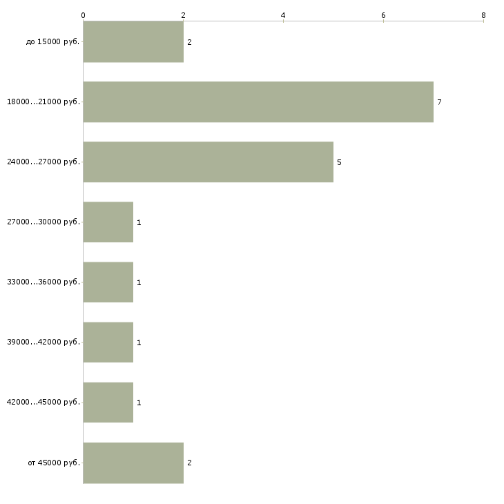 Найти работу без продаж в Сургуте - График распределения вакансий «без продаж» по зарплате